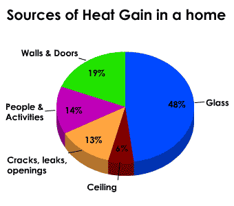 sources of heat gain in a home
